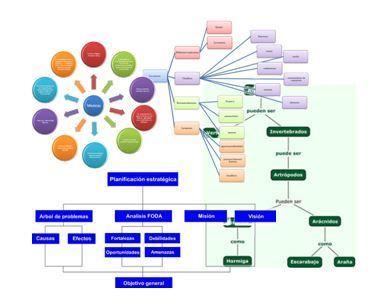 Herramientas para crear mapas conceptuales multimedia e interactivos - Inevery Crea   Recull diari   Scoop.it
