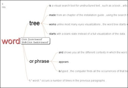 Many Eyes : Word Tree | digistrat | Scoop.it