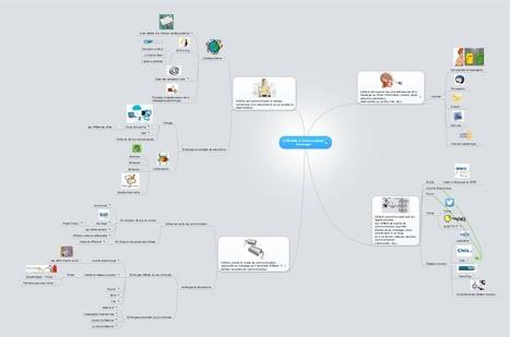 B2i domaine 5  : Communiquer, échanger - Carte mentale | TICE, Web 2.0, logiciels libres | Scoop.it