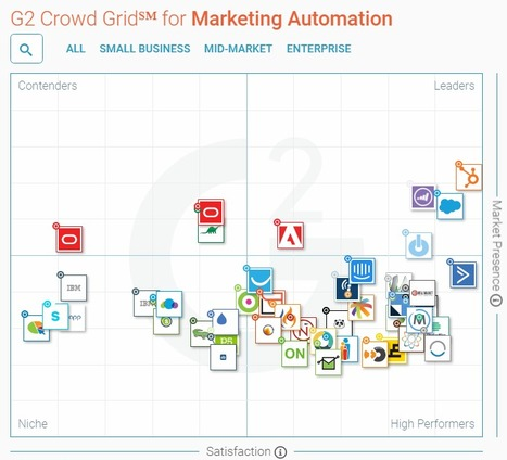 Best marketing automation software in 2017 g2 best marketing automation software in 2017 g2 crowd malvernweather Gallery