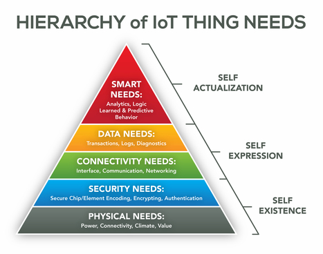"""The Hierarchy of IoT """"Thing""""Needs   Innovation Numérique   Scoop.it"""