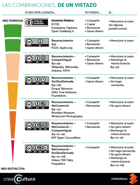 Las combinaciones en las licencias Creative Commons. #infografía | E-LEARNING  _ FORMATION EN LIGNE | Scoop.it