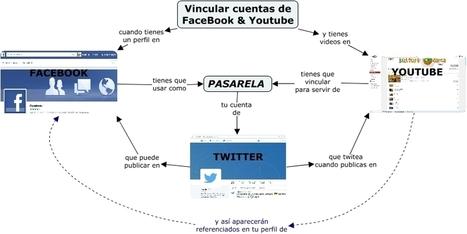 Facebook_vinculado_Youtube - como se puede vincular una cuenta de Facebook con Youtube | Conocity | Scoop.it