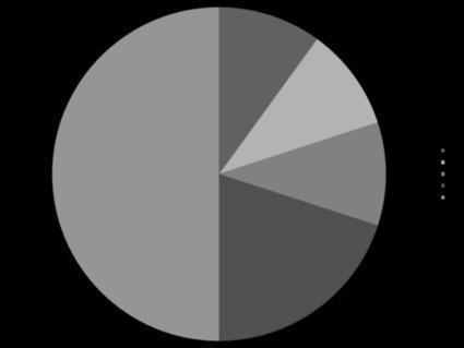 Describing Pie charts | Mundos Virtuales, Educacion Conectada y Aprendizaje de Lenguas | Scoop.it
