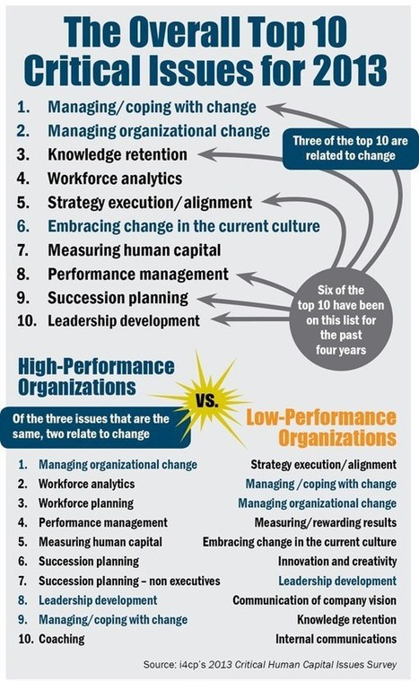 Leadership Development – A Key Strategy for Change Management | Mid-Week Mentor | Scoop.it