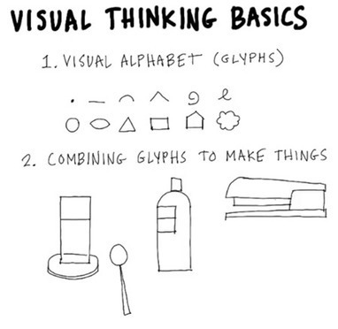 Essential Guide to Visual Thinking for E-Learning | Media Education | Scoop.it