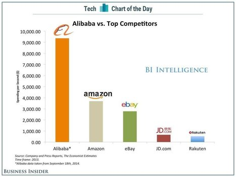 People Spend Over $9,000 On Alibaba Every Second | cross pond high tech | Scoop.it