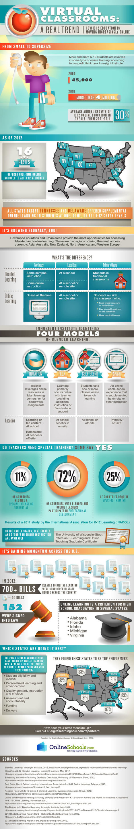 K-12 Distance Learning and Blended Learning: Trends on the Rise? | Infographics | Scoop.it