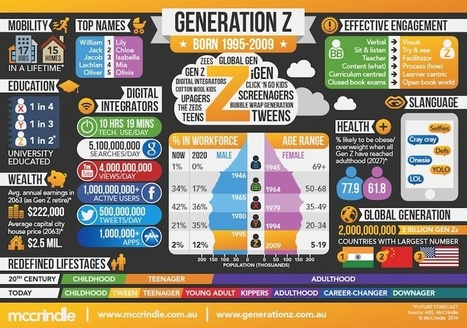 GENERATION Z // BORN 1995-2009 | Global Youth Ministry | Scoop.it