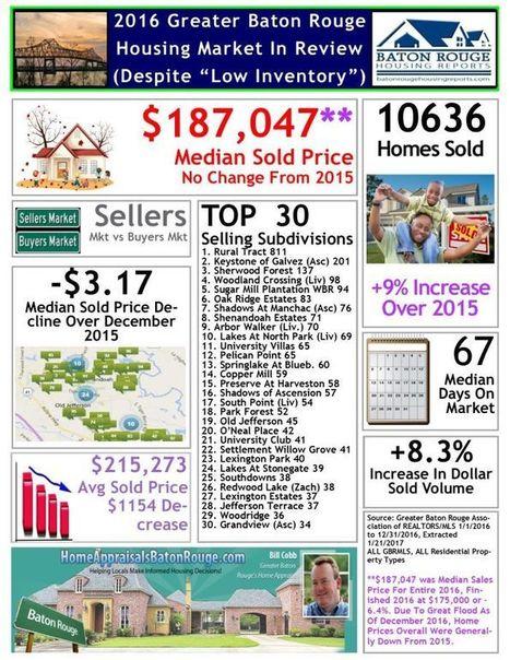 Baton Rouge Real Estate News | Scoop it