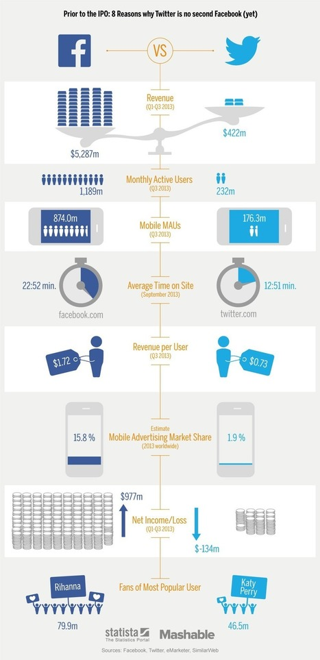 Facebook Vs Twitter- Interesting Facts ~ Educational Technology and Mobile Learning   Higher Ed Technology   Scoop.it