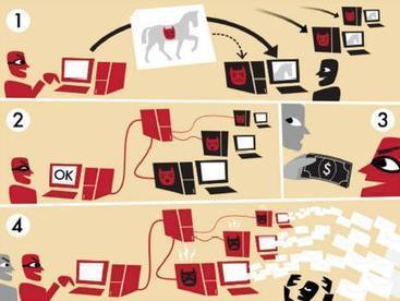 Se protéger des dangers d'Internet : support de formation | Time to Learn | Scoop.it