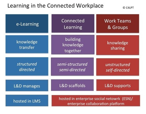 Connected Learning in the Workplace: the next generation of learning practices | 21st Century Teaching and Learning Resources | Scoop.it