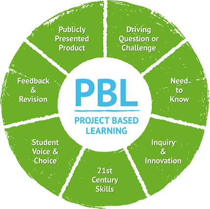 Project-Based Learning Process | Exploring research and inquiry for effective learning | Scoop.it