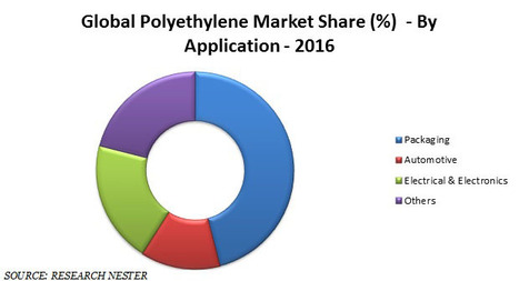global polyethylene market 2014 2018 The analysis supplies a holistic summary of this global bio-based polyethylene market with the assistance of application sections and geographic regions europe, asia-pacific, north america, the middle east and africa and latin america that regulate the industry now.