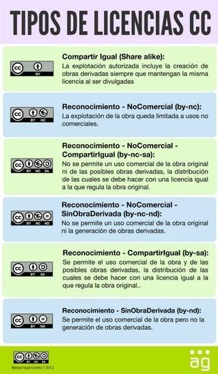 En la nube TIC: Qué son los contenidos abiertos #licencia #creativecommons | didac-TIC-a | Scoop.it