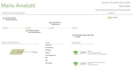 Crea una Infografía de tu Currículum en segundos con Visual.ly | Recursos Web Gratis | Scoop.it