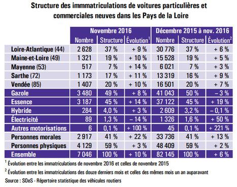 DREAL > Immatriculations de véhicules neufs : novembre 2016 - l'électricité ne profite pas de la reprise des ventes   Observer les Pays de la Loire   Scoop.it