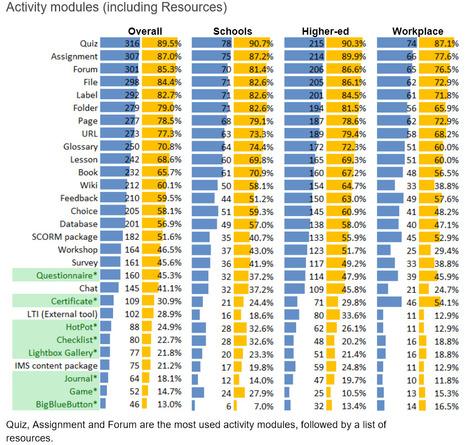 Moodle Plugins Usage Survey, 2015 | Moodle i Mahara | Scoop.it