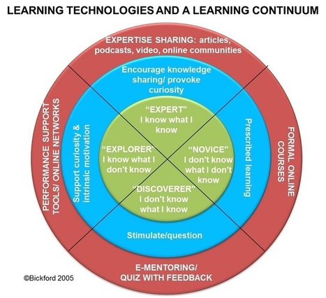 Technology Options for Developing and Leveraging Staff Knowledge and Skills | Mimi's  ICT | Scoop.it