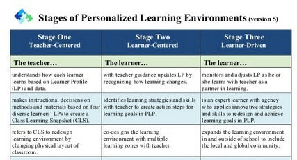 Updated Stages of Personalized Learning Environments (v5) | Personalize Learning (#plearnchat) | Scoop.it