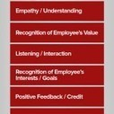 The Hierarchy of Supportive Leader Behaviors   Human Leadership   Scoop.it