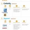 (N)TIC, réseaux sociaux, webmarketing, gestion de projet web