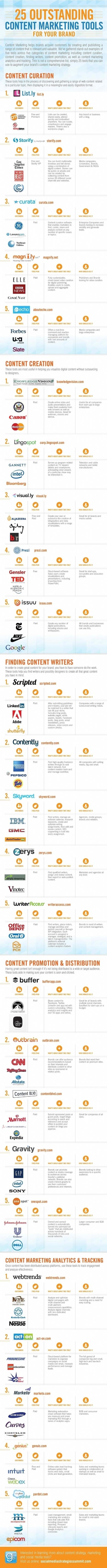 Infographie | 25 outils pour booster votre stratégie de content marketing | Trucs&Astuces : veille2.0 | Scoop.it