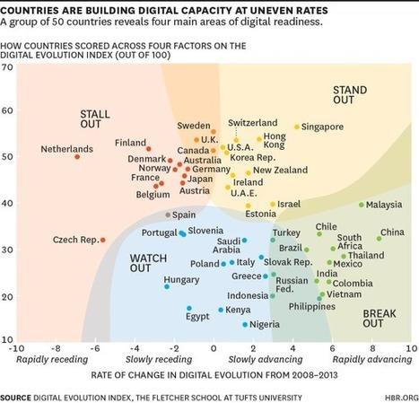 [Economie numérique 2008-2013] Panorama des économies les plus avancées | RSE | Scoop.it