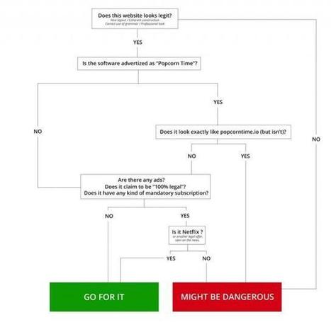 Popcorn Time avertit ses utilisateurs des risques d'arnaques | Veille Hadopi | Scoop.it