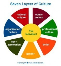 Seven Layers of Culture | cultureQs | Organizational Performance | Scoop.it