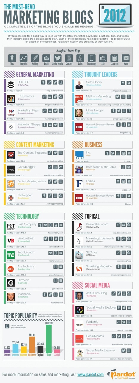 Must-Read Marketing Blogs of 2012 [INFOGRAPHIC] | Beyond Marketing | Scoop.it