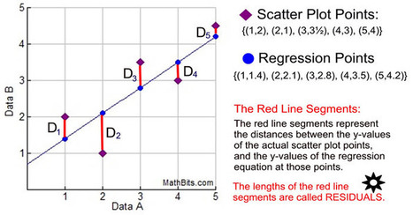 Linear regression on the calculator common core linear regression on the calculator common core algebra 1 homework answers fandeluxe Choice Image