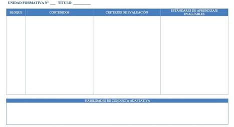 PROPUESTA DE INDICADORES DE LOGRO DEL 1º y 2º CICLO DE EDUCACIÓN INFANTIL   oriéntate   Scoop.it
