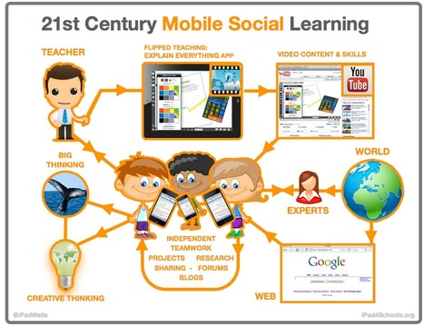 A Nice Classroom Poster Featuring The 21st Century Mobile Social Learning ~ Educational Technology and Mobile Learning | Social networking in the classroom | Scoop.it