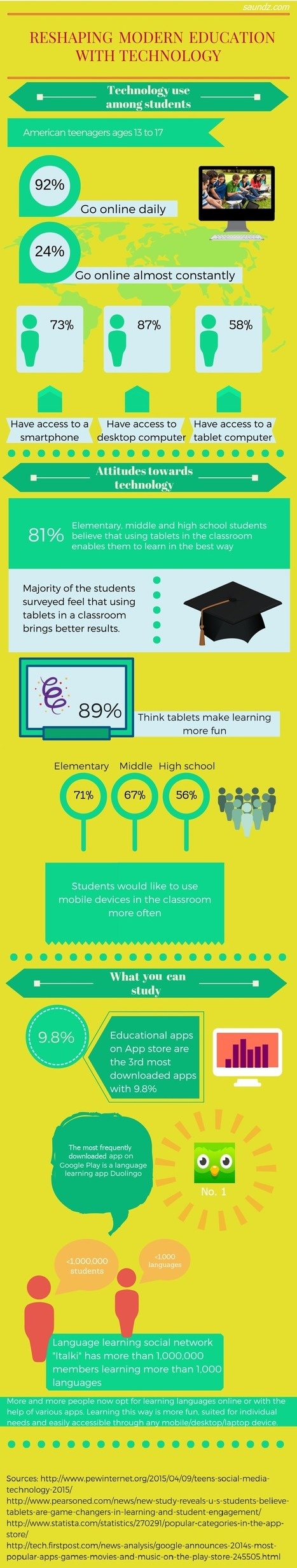 [Infographic] Reshaping Modern Education with Technology | Class Tech | Scoop.it
