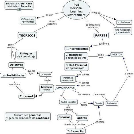 En la Web 2.0 - PLE y PLN | Entornos Personales de Aprendizaje (PLE) | Scoop.it