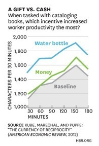 10 Charts from 2013 That Changed the Way We Think | Organizational Effectiveness & Engagement | Scoop.it