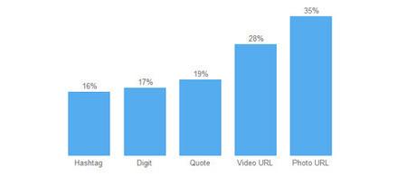 NEWS: Photos boost retweets 35% | b2bmarketing.net | Beginners Internet Marketing | Scoop.it