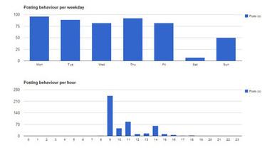 Allmyplus : l'outil de statistiques « gratuit » de Google+ | Adopter Google+ | Scoop.it