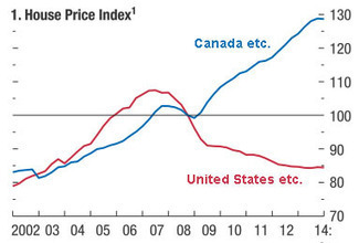 Is another housing bubble sneaking up on us?   Timberland Investment   Scoop.it