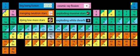 This Awesome Periodic Table Shows the Origins of Every Atom in Your Body   IELTS, ESP, EAP and CALL   Scoop.it