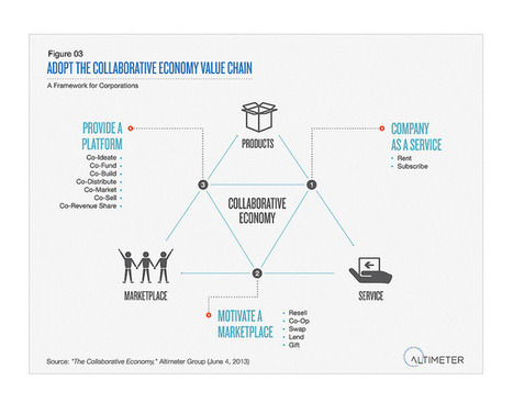 Report: Corporations must join the Collaborative Economy (Slides, Video) | Web Strategy by Jeremiah Owyang | Social Media, Web Marketing | The entrprise20coil | Scoop.it