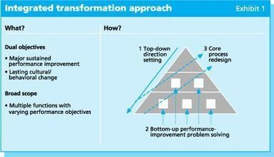 Leading organizational transformations | McKinsey & Company | Shaping new leadership competencies in a Management 2.0 world | Scoop.it