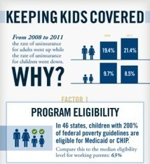 Keeping Kids Covered: Number of Children with Health Coverage Increases During Economic Downturn | Unlocking the Social Determinants of Health | Scoop.it