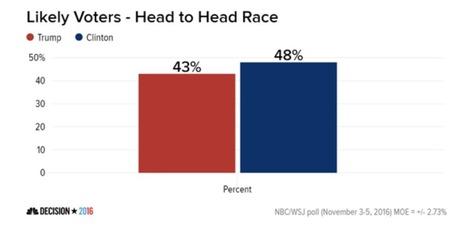 BREAKING: Final NBC/WSJ Poll Results In - THIS IS HUGE!! | LibertyE Global Renaissance | Scoop.it
