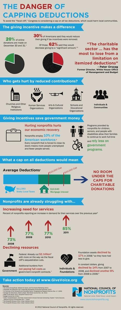 The Fiscal Cliff and Nonprofits | Nonprofit Media | Scoop.it