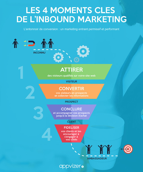 Définition de l'Inbound Marketing | Stratégie digitale et community management | Scoop.it