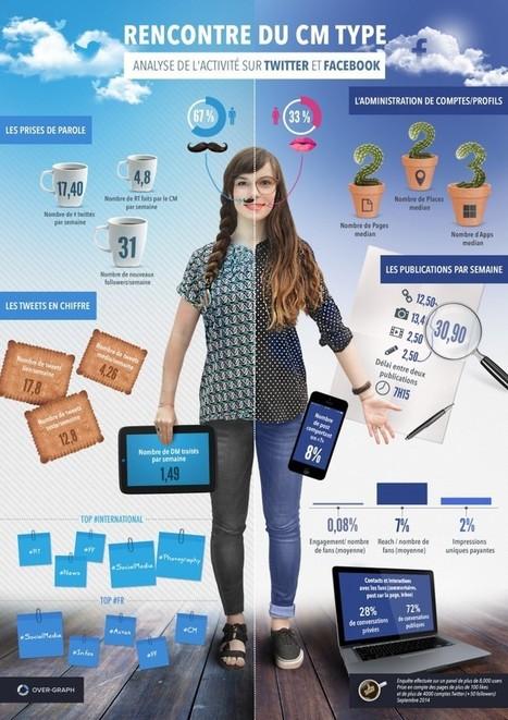 Analyse de l'activité du Community Manager sur Twitter et Facebook | Marketing et management | Scoop.it