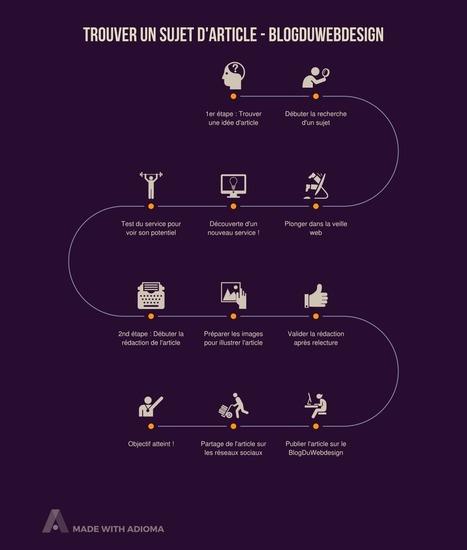 Adioma un nouvel outil pour créer des infographies rapidement et facilement | web by Lemessin | Scoop.it